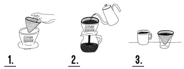 1.  コーヒーカラフェ、またはブリューワーにステンレスフィルターをセットする。 中挽きのコーヒーの粉を(2杯分/4杯分)入れる。 ◎コーヒーの粉やお湯の量は、その時の気分に合わせて調整してください。 (1杯分=粉10g/抽出量150mlを目安としています)  2.  コーヒー粉全体が湿るように少しずつお湯を注いで、(あせらずゆったりした気分で)30秒ほど蒸らす。 次に中心から「ふわーん」と渦をまくようにお湯を注ぐ。  3. ステンレスフィルターをはずして、ホルダーに置く、またはブリューワーごとはずしてコーヒーをカップに注ぐ。 コーヒーの色とアロマを楽しみながら、スローに味わう。