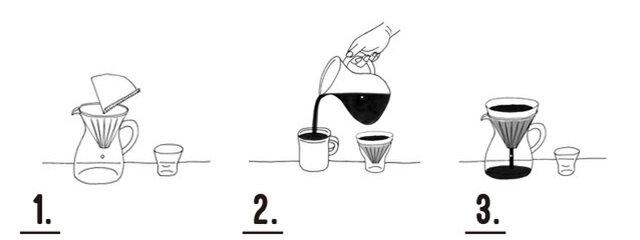 1.  コーヒーカラフェにブリューワーと圧着部分を折ったペーパーフィルターをセットする。 中挽きのコーヒーの粉を(2杯分/4杯分)入れる。 ◎コーヒーの粉やお湯の量は、その時の気分に合わせて調整してください。 (1杯分=粉10g/抽出量150mlを目安としています)  2.  コーヒー粉全体が湿るように少しずつお湯を注いで、(あせらずゆったりした気分で)30秒ほど蒸らす。 次に中心から「ふわーん」と渦をまくようにお湯を注ぐ。  3. コーヒーカラフェにある白い点が目安。(2杯分/300ml、4杯分/600ml) そこまでドリップしたら、できあがり。 ブリューワーをはずしてホルダーに置き、コーヒーをカップに注ぐ。 コーヒーの色とアロマを楽しみながら、スローに味わう。